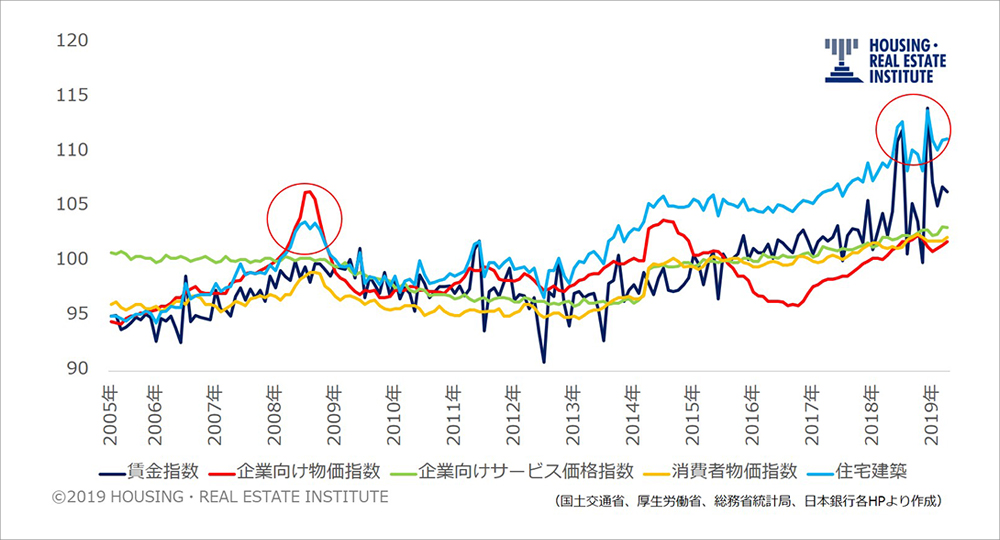 建設工事費デフレーター(住宅建築)と各指数の推移