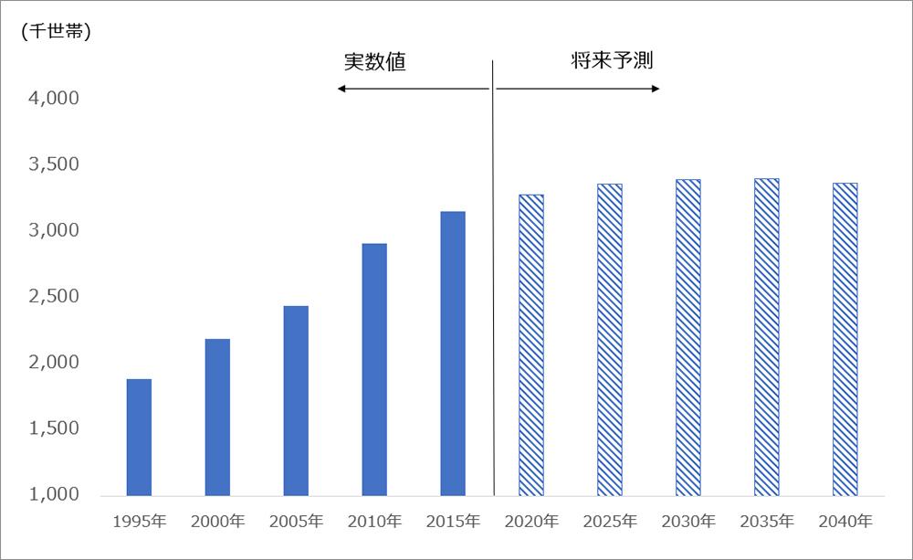東京都 単独世帯数の推移