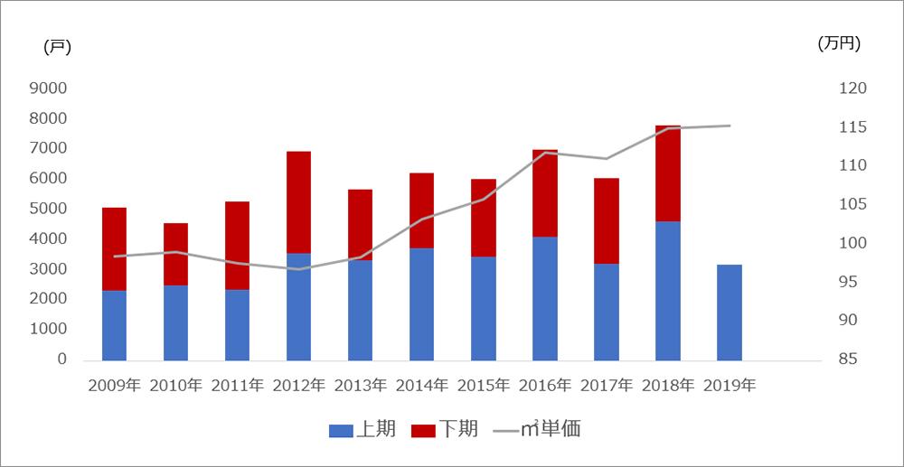首都圏 投資用マンションの供給戸数および㎡単価の推移
