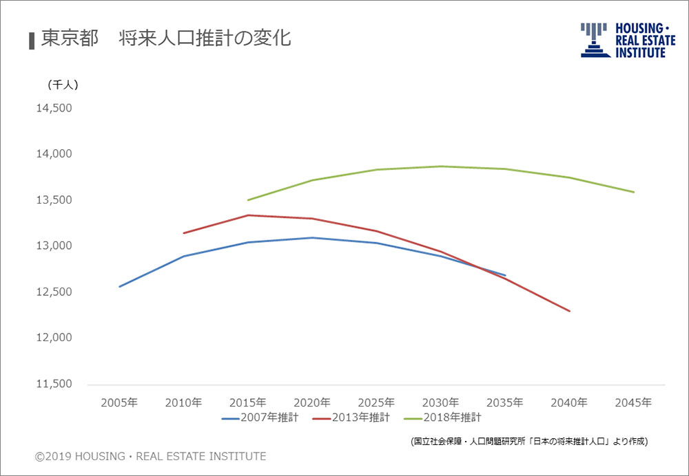 東京都 将来人口推計の変化