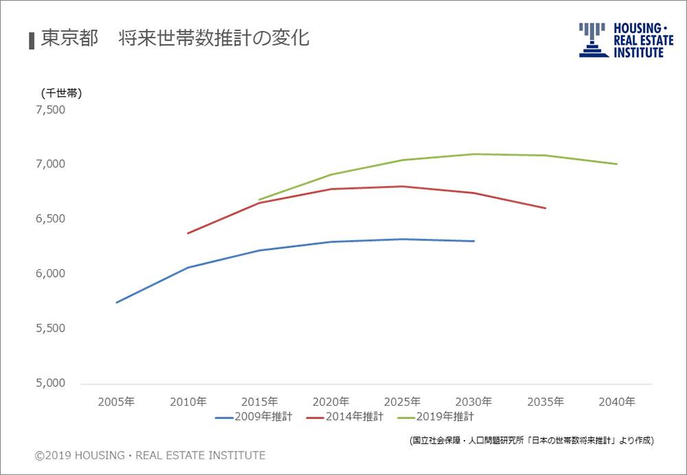 東京都 将来世帯数推計の変化