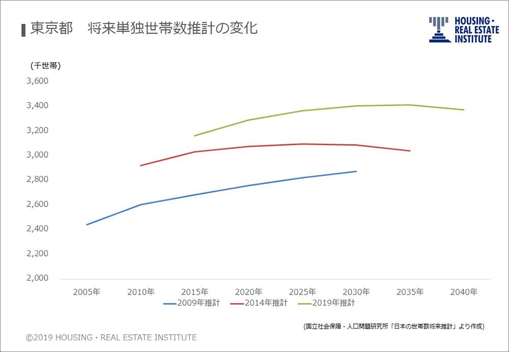 東京都 将来単独世帯数推計の変化