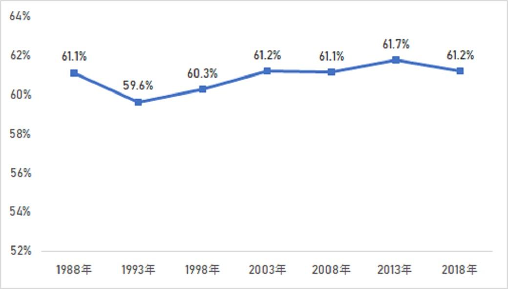 持ち家比率の推移(全国)
