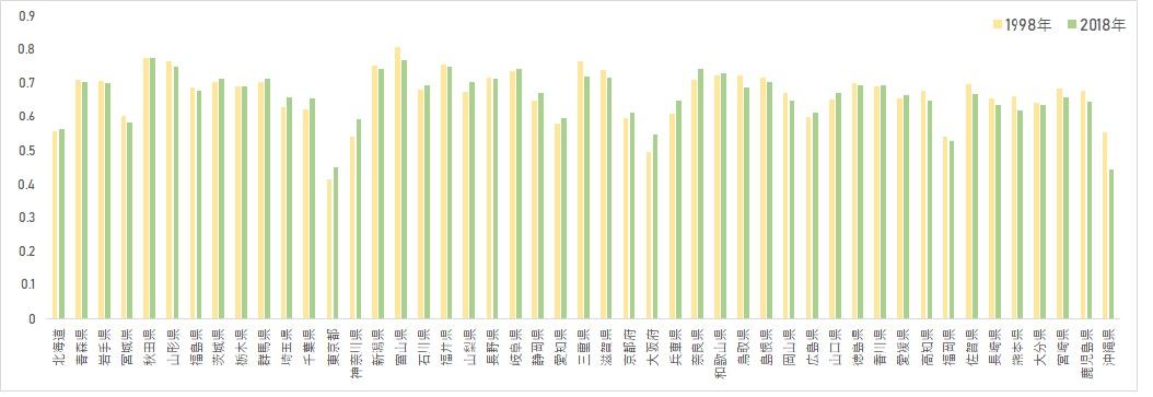 1998年調査と今回調査の持ち家比率の比較