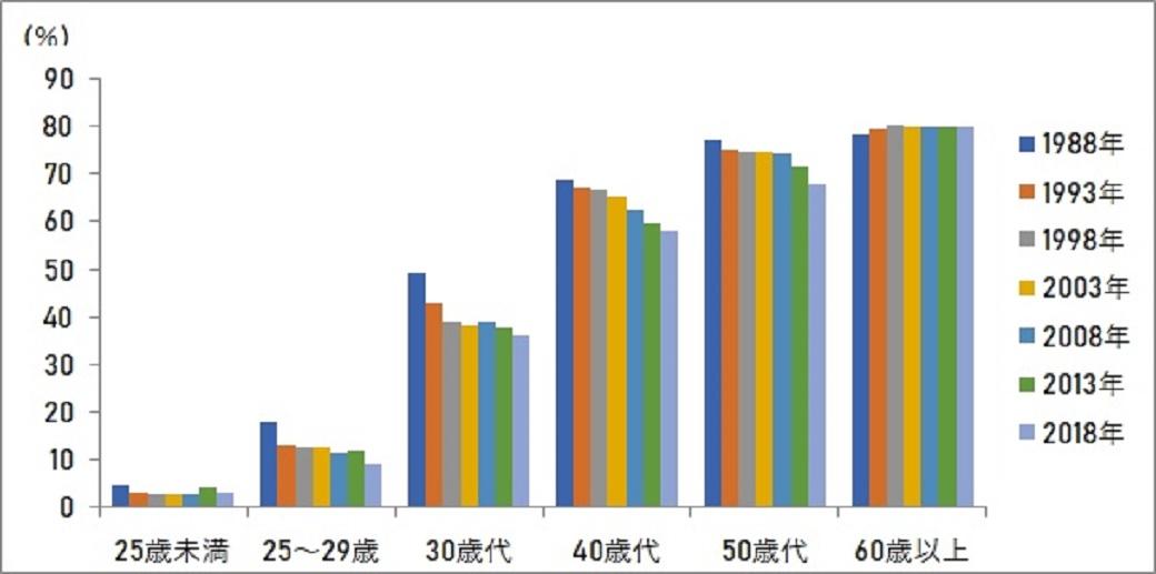 年代別 持ち家比率の推移